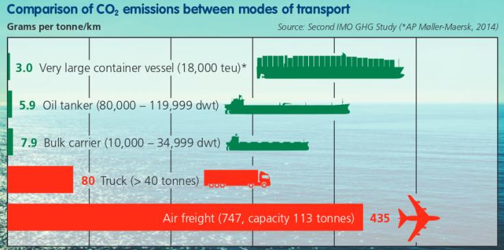 CO2 emitido (gramos por ton y km) de los diferentes modos de transporte (extraído del informe)