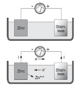 Usando zinc y acero inoxidable, y un amperímetro, vemos que el circuito eléctrico se cierra a través del agua; el zinc pierde iones y se deteriora