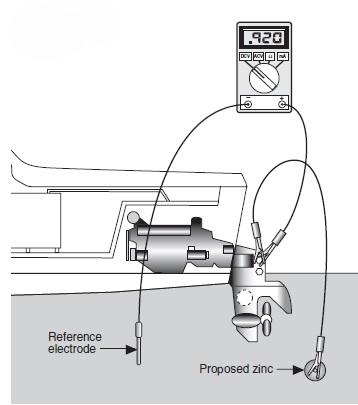 En este caso, el positivo del multímetro se ha conectado al propulsor; en el mismo sitio se ha conectado el ánodo de zinc a probar