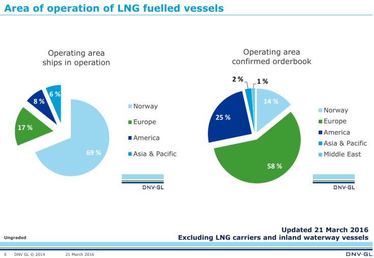 Distribución mundial de barcos propulsados por LNG (existentes y en construcción). Fuente: DNV-GL