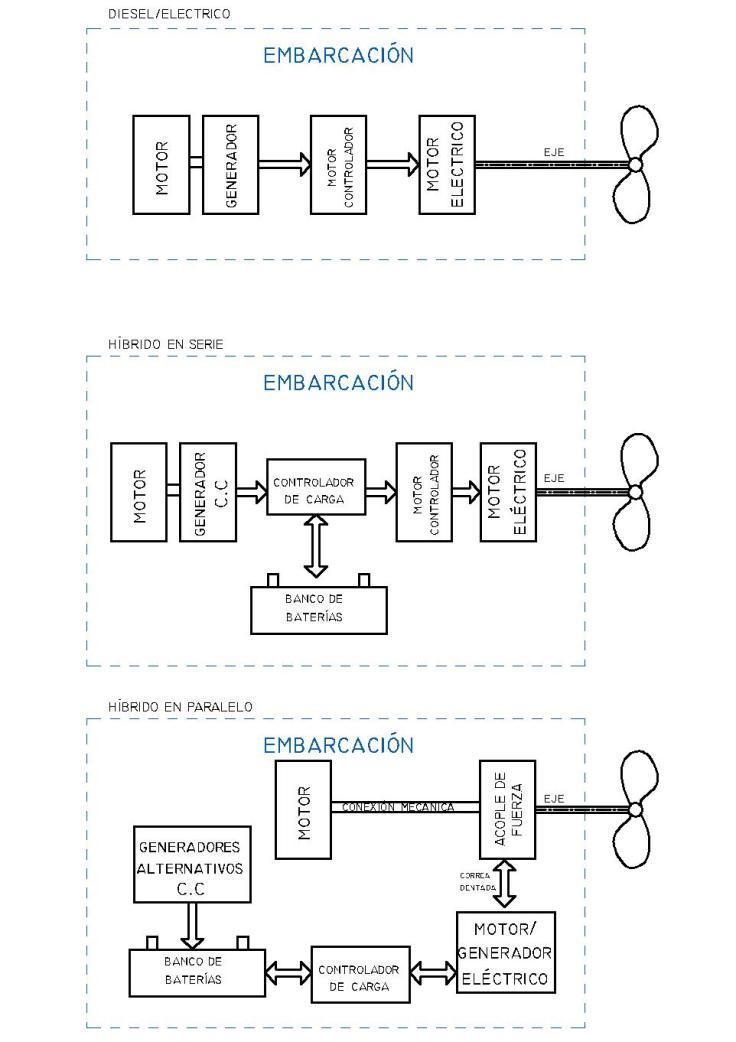 059_iMG2_EsquemaPropulsionHibrida