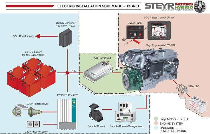 Sistema de propulsión integral híbrido de Steyr